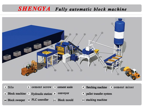 Aimix Group Block Making Machine of High Quality