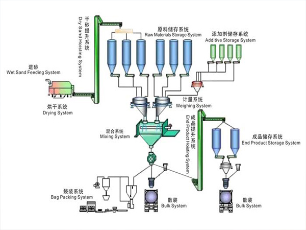 Production Process of AIMIX Dry Mortar Plant