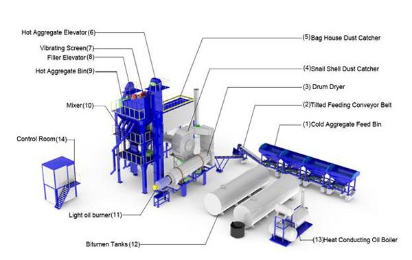 ALQ Series Stationary Asphalt Mixing Plant3