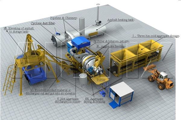 mobile asphalt mixing plant