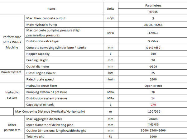 Specifications of AIMIX Cement Mortar Pump