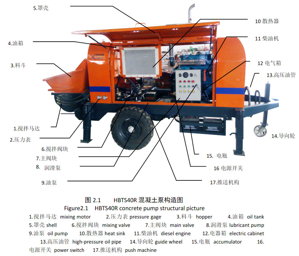 compositions of hydraulic concrete pump