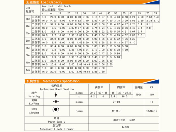 Specifications of QTZ250