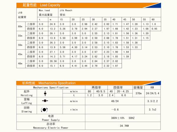 Specifications of QTZ80