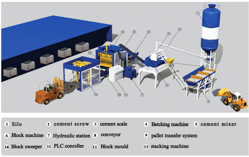 Components Of Hydraulic Brick Making Machine