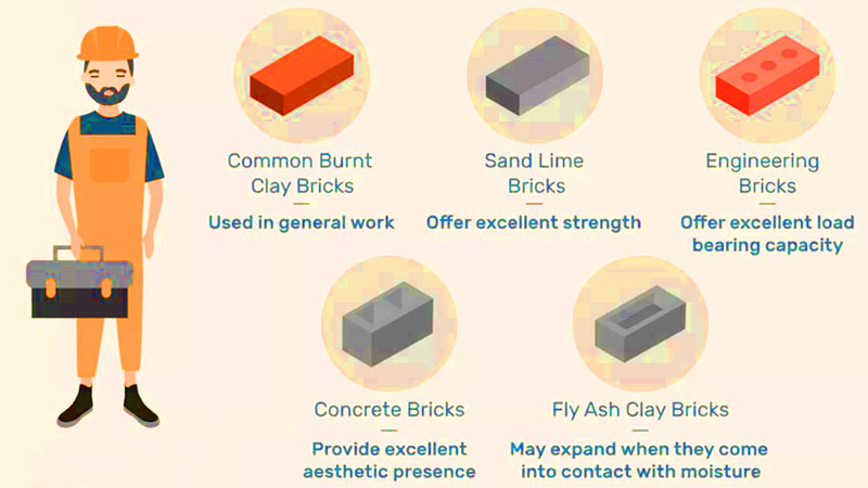 produce all kinds of bricks