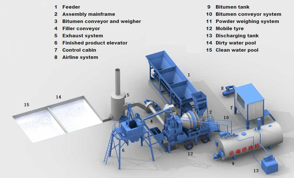 components of drum mix plant