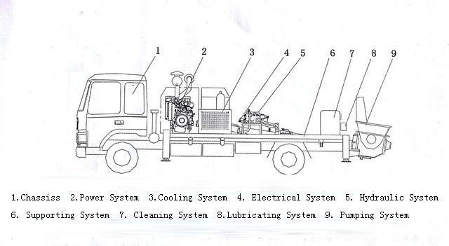 components of truck mounted line pump